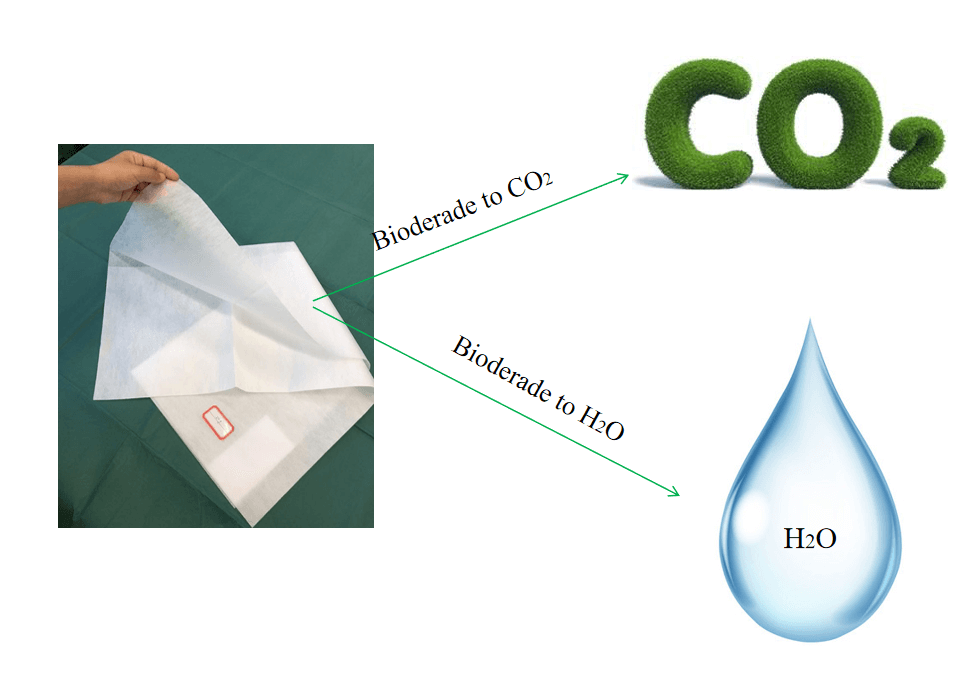 biodegrade medical bed cover