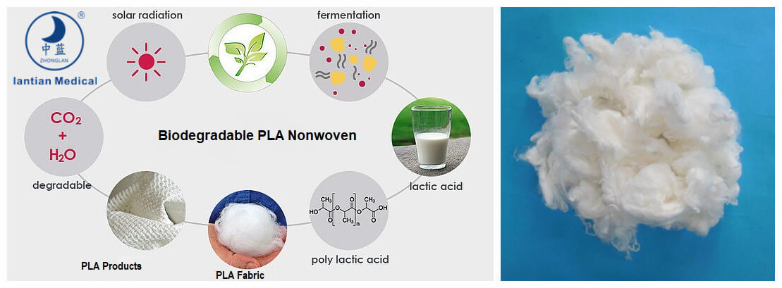 Raw Material For Medical Supplies What Is Biodegradable PLA Non-woven