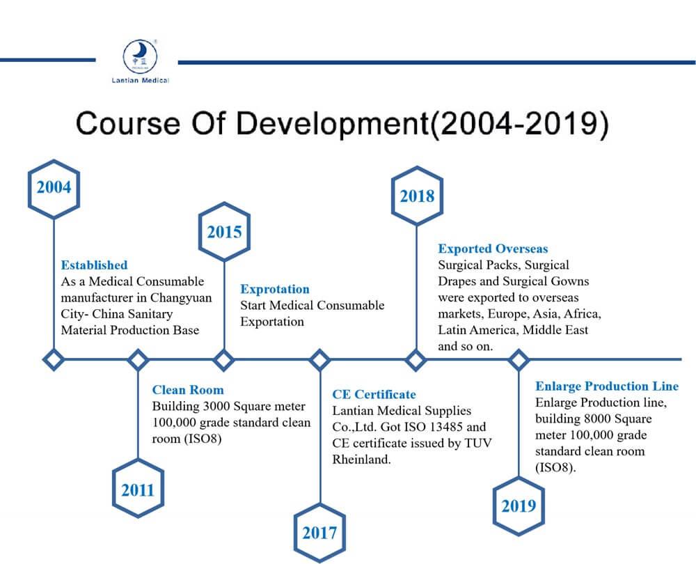 lantian medical development course