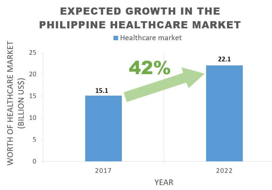 Philippine medical device market overview-lantian medical (4)